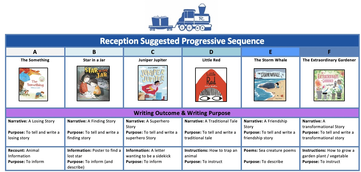 Reception Progression Units